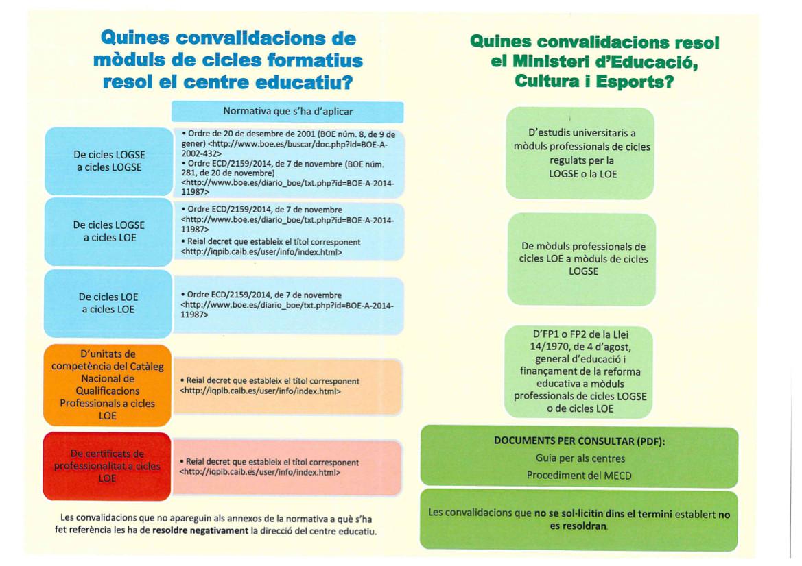 INFORMACIÓ CONVALIDACIONS 02